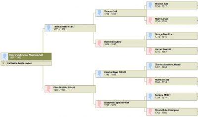 Henry Salt family tree - Shrewsbury, Shropshire